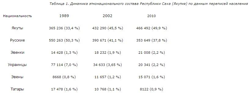 таблица переписи населения русские якуты